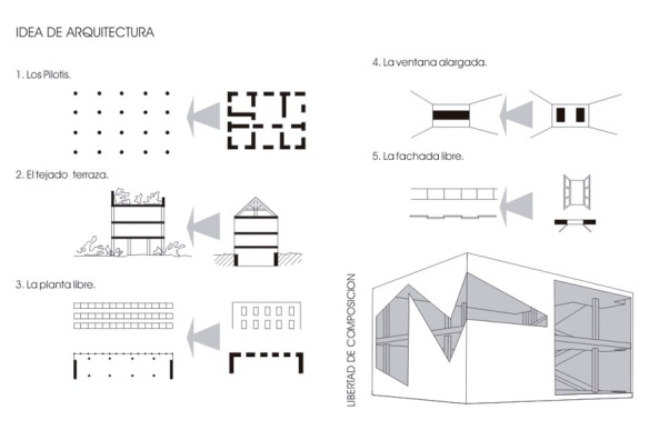 5 puntos nueva arquitectura le corbusier